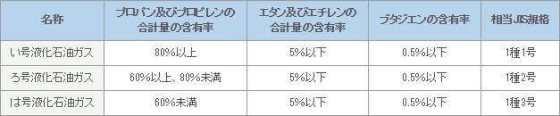 液化石油ガス法における規格表