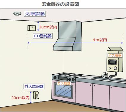 警報器の設置図